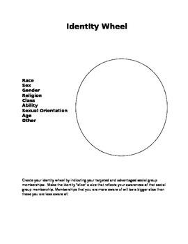 Identity Wheel