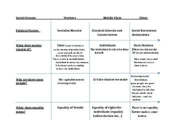 Ideologies Review Chart (Communism, Classical Liberalism, Social Darwinism)