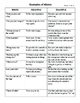 Idiom Sketch/Drawing Handout with Examples