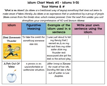 Idioms Unit with Editable Google Docs
