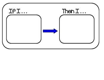 If I... Then I... Chart Behavior Visual Schedule