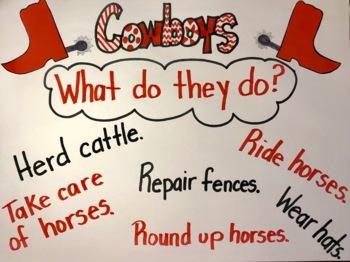If I Were A Cowboy Craftivity A Southern Ranch
