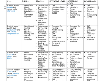 If..Then Comprehension Prescription Chart