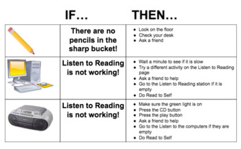 If...Then... Picture Chart
