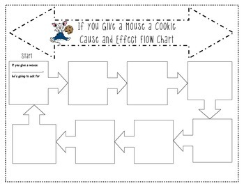 If you Give a Mouse a Cookie Flow Chart - Cause and Effect