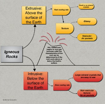 Igneous Rock Formation Infographic {Try Me For Free!}