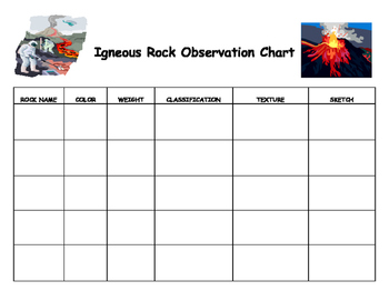 NGSS ES./MS./HS. Earth's Systems: Igneous Rocks Lab