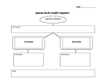 Igneous, Sedimentary, And Metamorphic Rocks Graphic Organizer