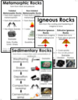 Igneous, Sedimentary, and Metamorphic Rock Posters / Anchor Charts BUNDLE!