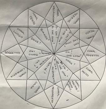 Il Mandala dei complementi