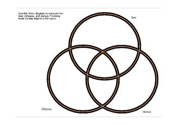 Iliad, Odyssey, and Aeneid Venn Diagram