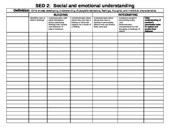 Illinois KIDS checklist for Social and Emotional Development (SED)