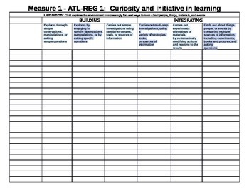 Illinois KIDS checklist for the Approaches to Learning-Self Regulation (ALT-REG)