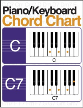 graphic about Piano Chords Chart Printable titled Illustrated Piano/Keyboard Chord Chart (Electronic Print)