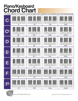 photo about Printable Piano Chord Charts named Illustrated Piano/Keyboard Chord Chart (Electronic Print)
