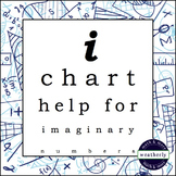Imaginary Numbers -  i CHART
