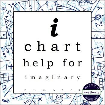 Imaginary Numbers -  i CHART