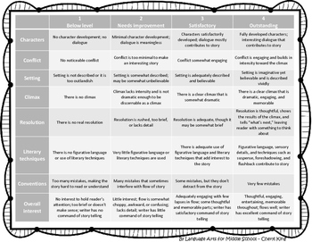 Imaginative Story Rubric