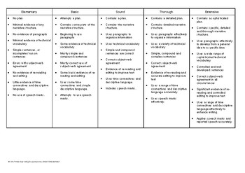 Imaginative Text GRASPS task with Success Criteria (EDITABLE) Year 2