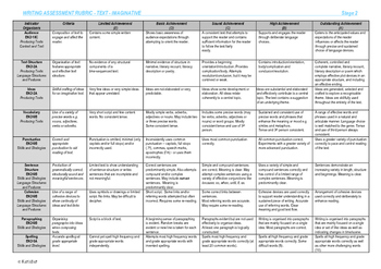 Imaginative Writing Rubric