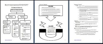Immigrant Experience Differentiated Instruction PowerPoint & Lesson Bundle