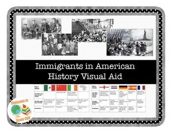 Immigrant Groups Visual Aid