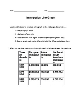 Immigration: Bar Graph (by regions where immigrants came from)