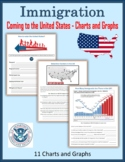 Immigration - Coming to the United States (Charts and Graphs)