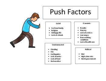 Immigration/Migration/Emigration Push and Pull Factor Posters