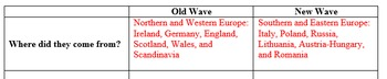 Immigration - Old Wave v. New Wave