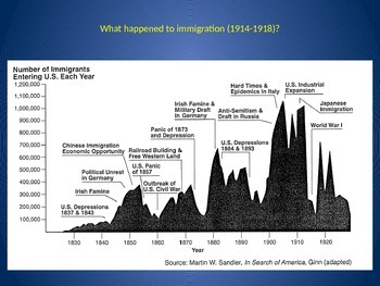 Immigration - US History Unit - 6 lesson PowerPoint