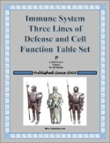 Immune System Three Lines of Defense and Cell Function Tables