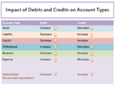 Impact of Debits and Credits on Account Types