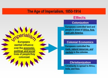 Impact of Imperialism Leading to WWI w/Primary Sources