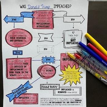 Impeachment Doodle Flow Chart