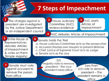 Image result for how impeachment works