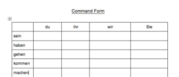 Imperativ - Command Form