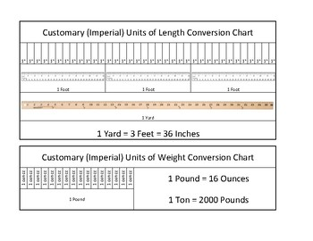 Imperial Measurement Coversion Chart