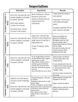 Imperialism Graphic Organizer Chart with Answer Key by JMR ...