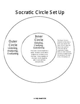 Implementing Socratic Circles in the Secondary Classroom