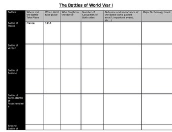 Important Battles of World War I graphic organzier