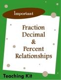 Important Fraction, Decimal, Percent Relationships Kit