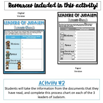 Important Leaders of Judaism Activity