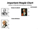 US History Important People of the American Revolution Chart