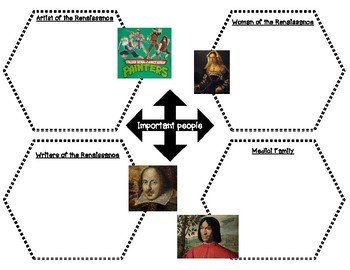 Important people of the Renaissance