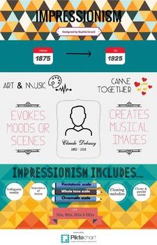 Impressionism Infographic