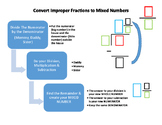 Improper Fraction to Mixed Number Flow Chart