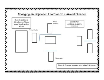 Improper Fraction to a Mixed Number Notes Sheet