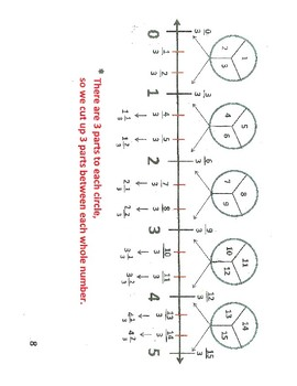 Improper Fractions and Mixed Numerals on Number Lines and Fraction Circles