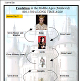 In-Class Support Feudalism Laminated Velcro Worksheet (Middle Ages)